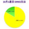 20代DINKSの家計簿 ¥5,828 (2017年10月1週目)