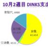 20代DINKSの家計簿 ¥6,387 (2017年10月2週目)