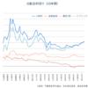 【高配当J-REIT】Oneリート投資法人を新規購入!リートの投資妙味高まる。