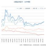 Oneリート投資法人は高配当J-REIT。新規購入!リートの投資妙味高まる。