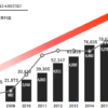 ヒノキヤグループが10%超の増配を今年も発表!(2018年)