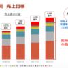 【ヒノキヤグループ】中期経営計画から理論株価を算出する方法