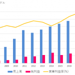 【MSCI】金融市場に不可欠な成長性抜群の指数算出企業
