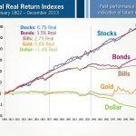株式投資のはじめ方|SBI証券で自動積立サービス活用のススメ