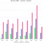 配当収入は前年比倍増(2018年10月)