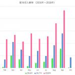 不労所得が遂に月20万円突破して思うこと(2018年9月)