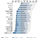 「投信の成績表」全社公開。やはり独立系が大手金融機関より優勢