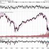 株価暴落時、長期投資家が意識しておきたい1つのこと