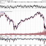 株式暴落の時こそするべきこととは何か【長期投資家】