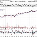 【HDV】米国高配当株ETFが200日移動平均線にタッチ、配当3.5%へ