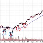 VTIが下落中、購入考えられる水準になってきたか【米国株20%下落】