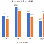 VYMとHDV、米国高配当株式ETFはどちらがおすすめか