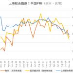 【中国製造業PMIの推移】2018年末、境目の50下回る【上海総合指数との関係】