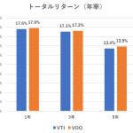 【VTI】とS&P500ETF【VOO】はどちらが良いか