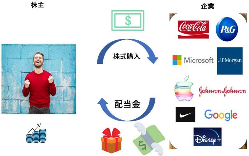 配当金のイメージ図