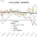中国経済の減速傾向が鮮明か【製造業PMI・小売売上高の推移】