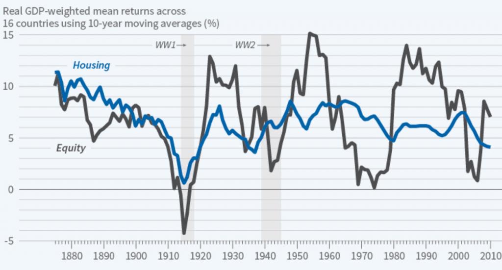世界16か国における株式と不動産における平均収益率