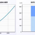 株式投資で時間を買うということ、月1万円からでもOK