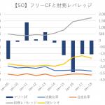 【SO】米電力大手サザン・カンパニーの買い増しは少しためらう