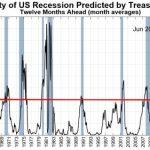 過去リセッションで株価は何%下落したか【リセッションと株価の相関性】