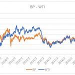 オイルメジャーの株価と原油価格の関係【強い相関性】