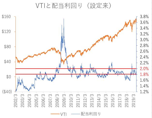 株価 vti