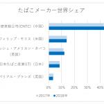 たばこメーカー世界シェアランキング・販売本数【2018年版】
