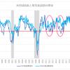 米ISM製造業指数50割れ、次に非製造業指数が50割り込むか要注目