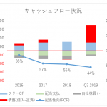 【IBM】2019年第3四半期決算、減収続く微妙な決算も年間FCFガイダンスは維持