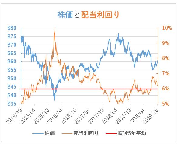 RDSB(ロイヤルダッチシェル)の株価と配当