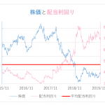 BTIから配当金、株価低迷中につき再投資。配当利回り7.1%。