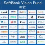 【SBG】株価低迷中のソフトバンクグループを120万円分 新規購入