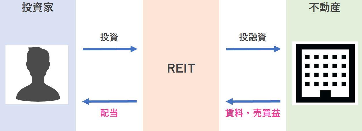 REITのイメージ図