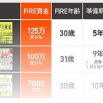 【FIRE特集】FIRE本3冊を比較の上、資産運用のプロが再現性を検証【NewsPicks】