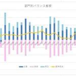 日本のハイパーインフレのリスク評価と対策【部門別バランス・経常収支】